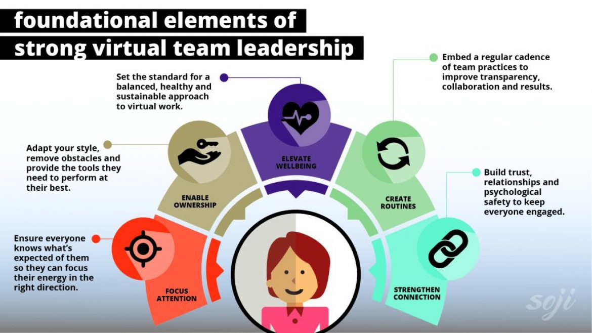 Strong Virtual Team Leadership